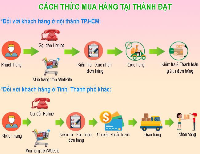 Cách thức mua hàng tại Thành Đạt